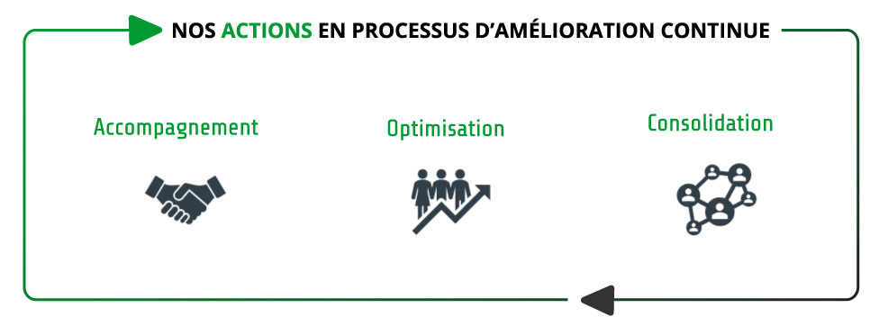 Actions Processus Amelioration Continue Firme Visionere